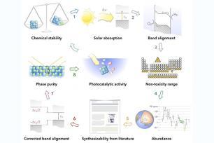 solar power into hydrogen