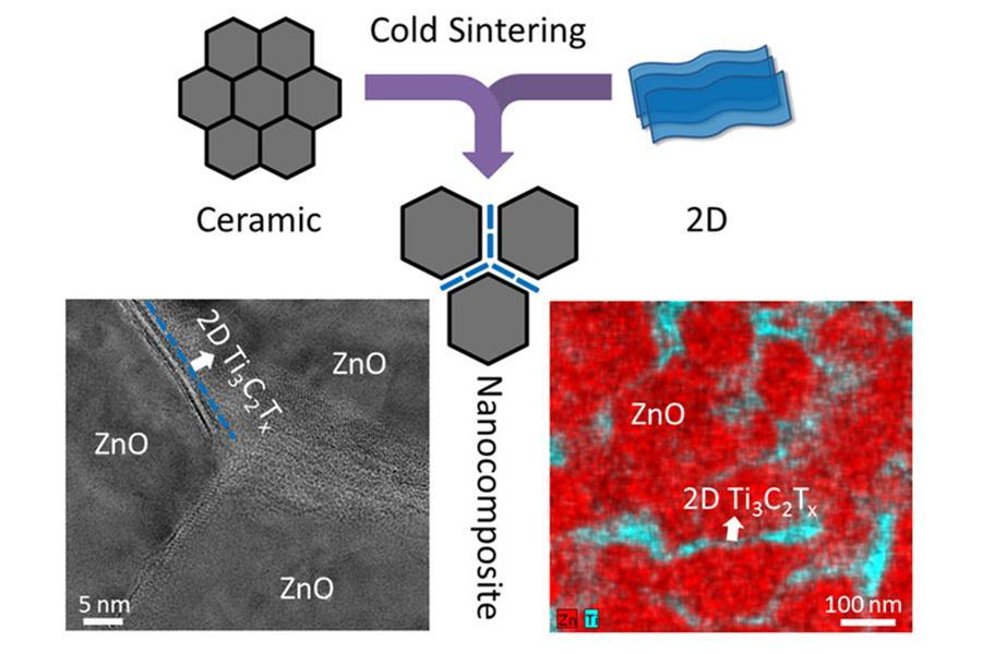 The schematic illustration showing the co-sintering of ceramics and 2D materials using cold sintering processing, and TEM image